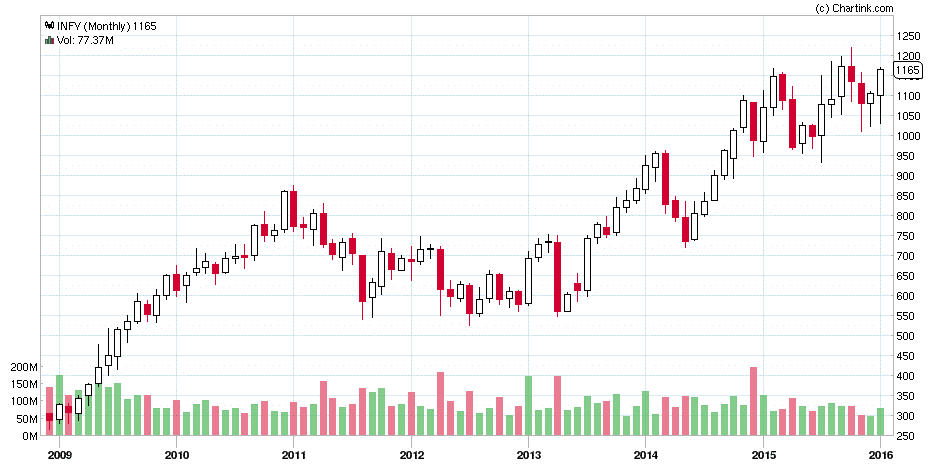 Infosys Monthly Chart