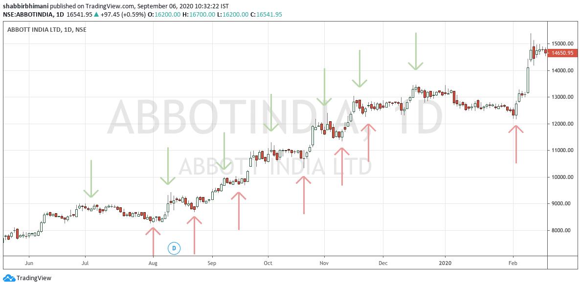 Abbott Higher Top Higher Bottom