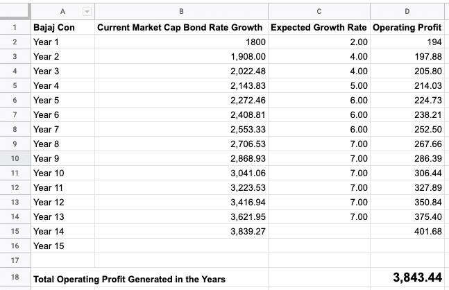 Bajaj Consumer Google Sheet Data for Intrinsic Value