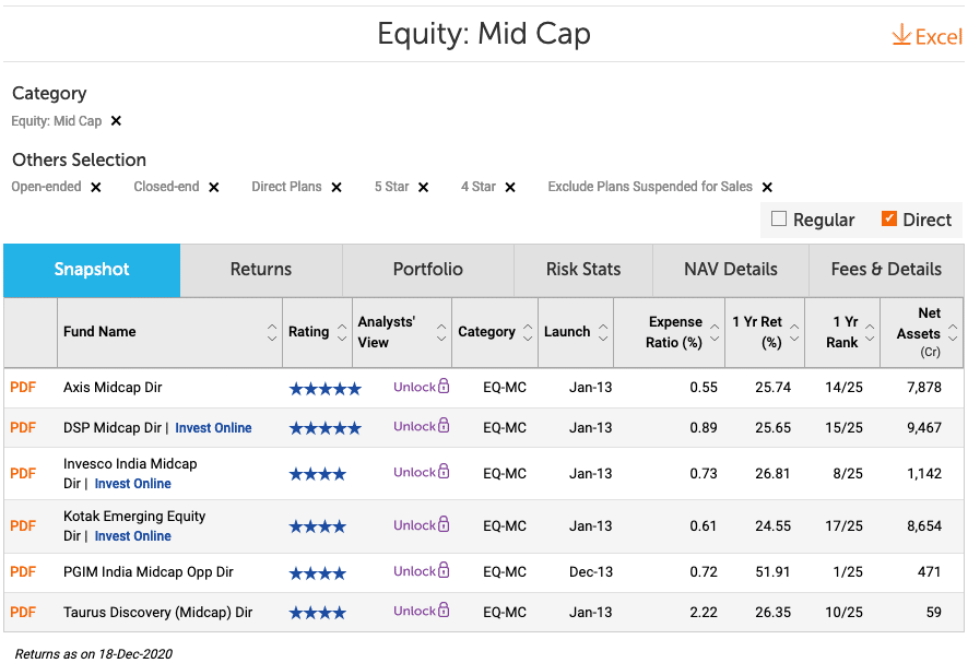 Best Midcap Funds 2021