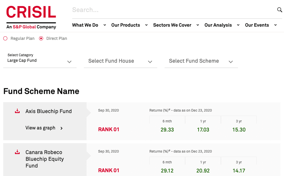CRISIL Best Large Cap Fund Ranking