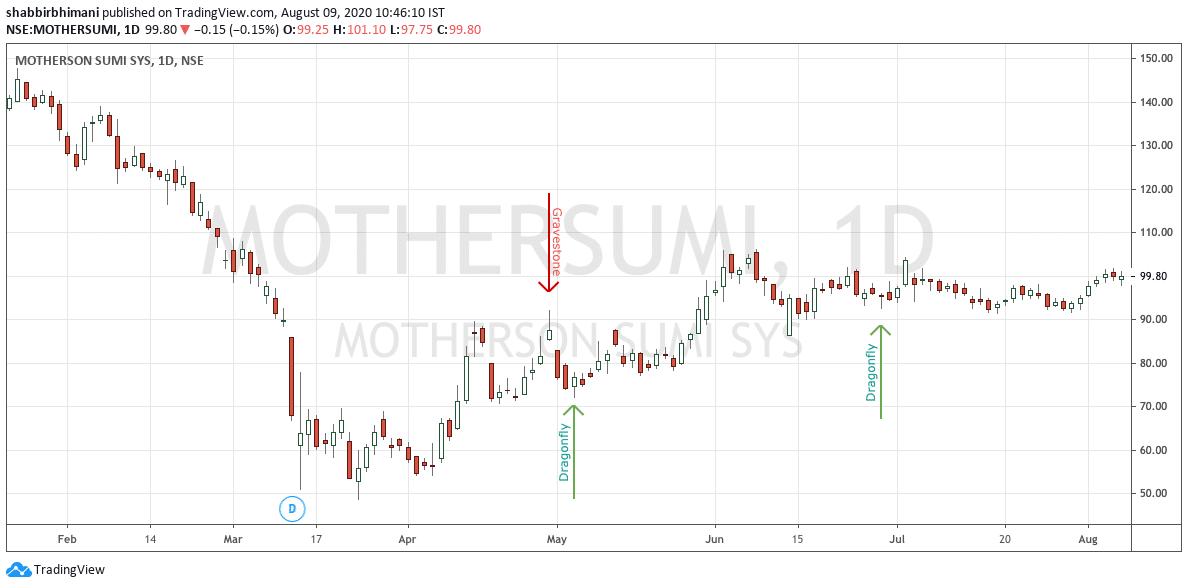 Motherson Sumi Daily Charts Doji