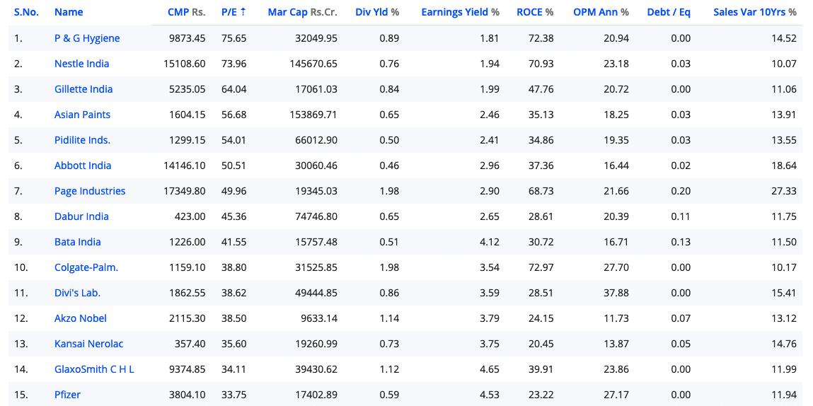 List Of 40 Stocks To Invest If Your Portfolio Is Bleeding Shabbir Bhimani