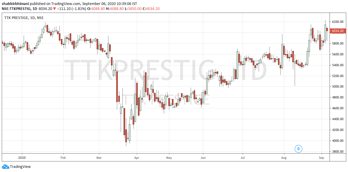 TTK Prestige Higher Top Higher Bottom