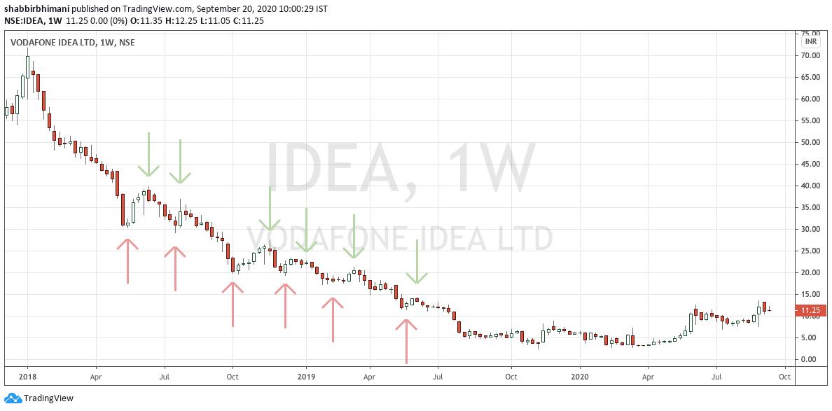 Voda Idea Lower Top Lower Bottom