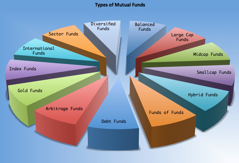 how to create an index fund